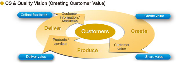 CS & Quality Vision (creating Customer Value)