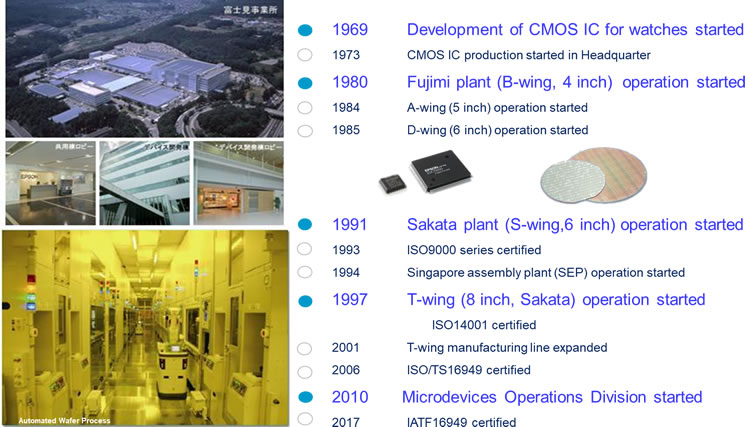 Epson Semiconductor's History
